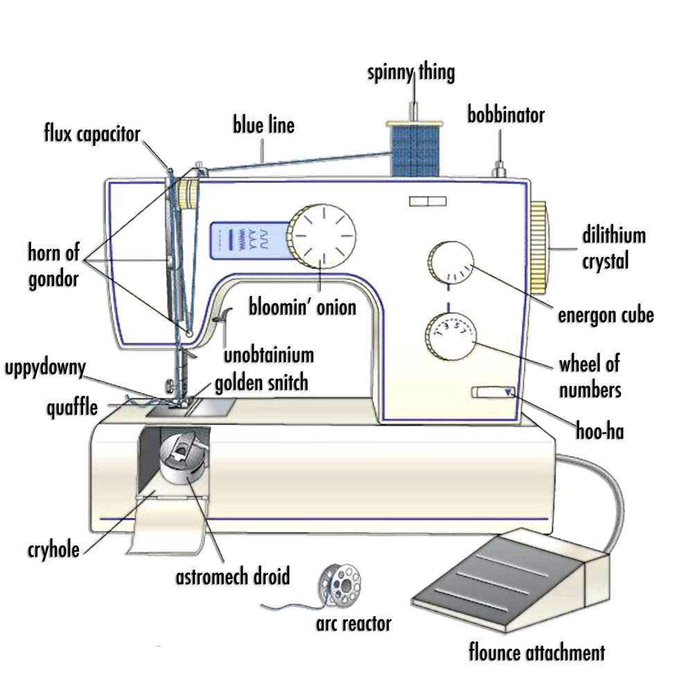 labeled sewing machine