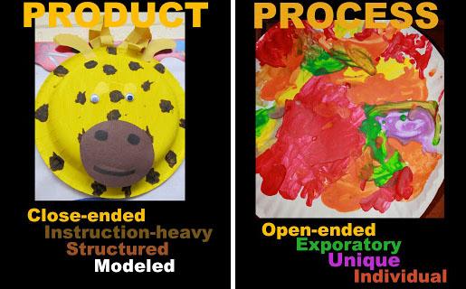 Product vs process writing
