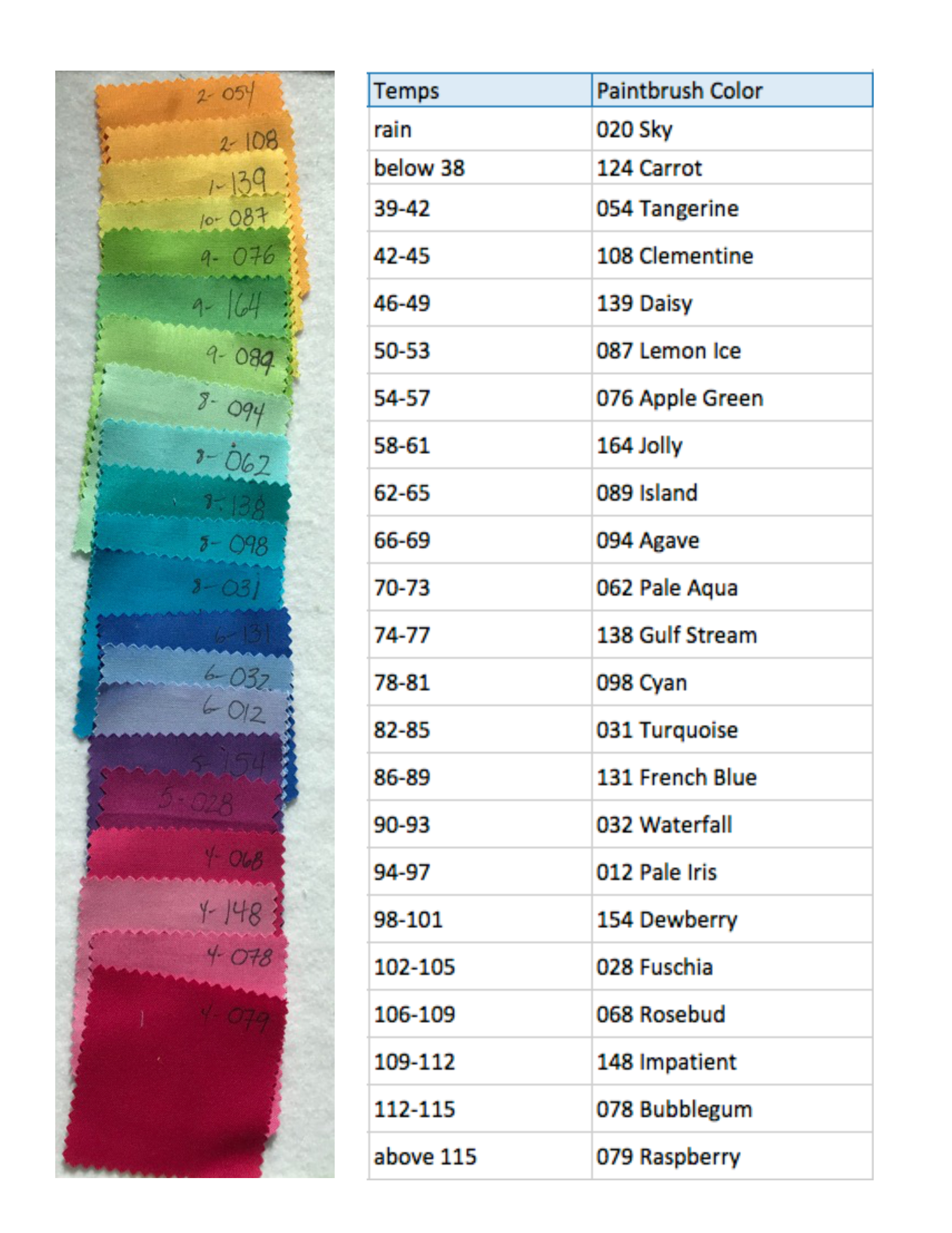 temp colors and chart