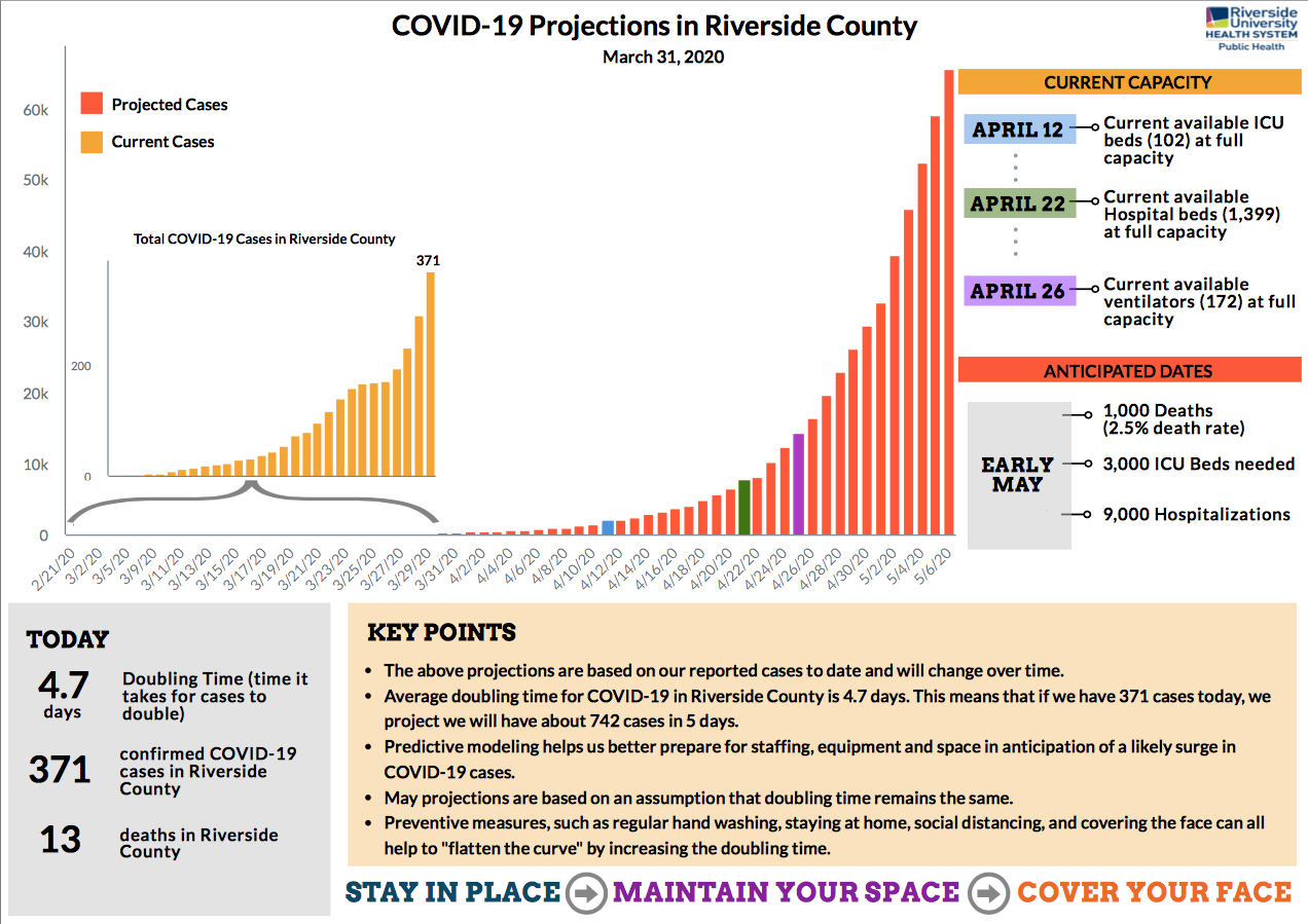 Covid-19 Rivco projections.png